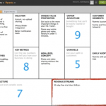 An Introduction To Lean Canvas – Business Model Design