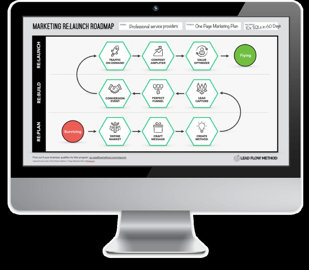 Marketing Re:Launch Training Program - Lead Flow Method