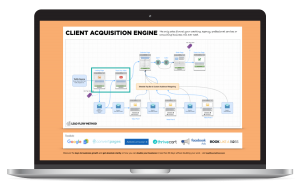 Client Acquisition Engine - Lead Flow Method