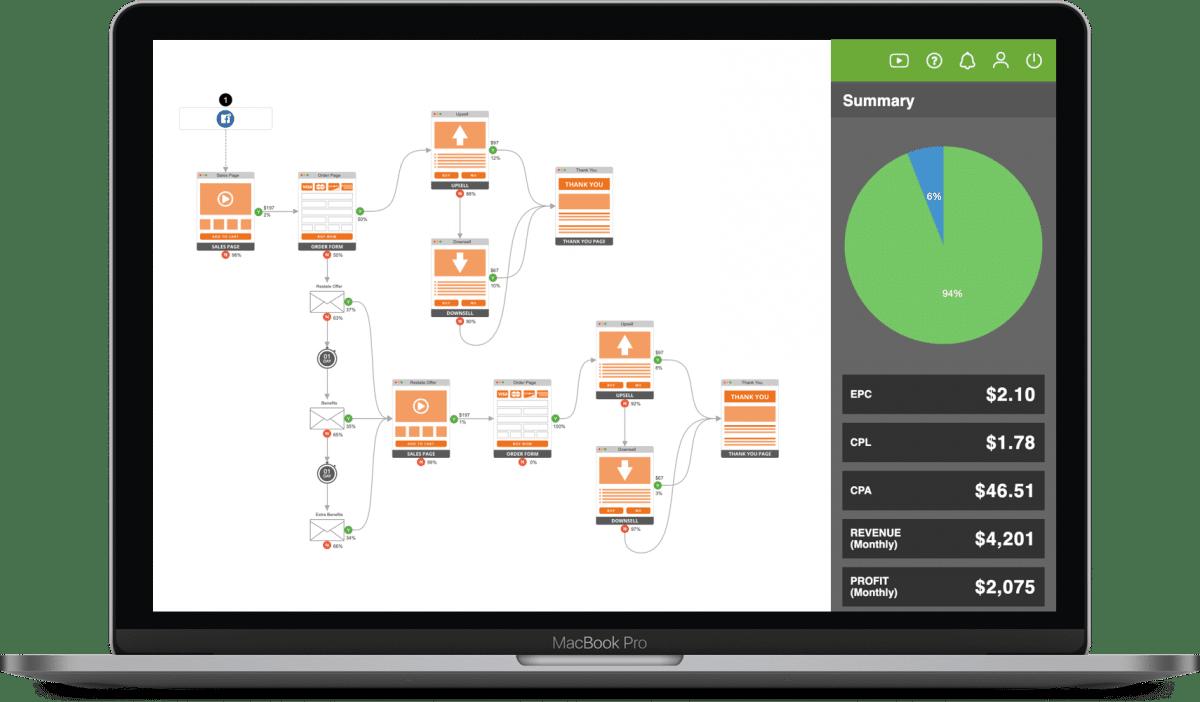 Funnel Map & Growth Strategy Blueprint - Lead Flow Method